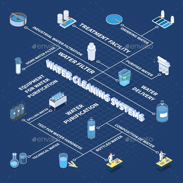 Water Cleaning Systems Isometric Flowchart - Industries Business