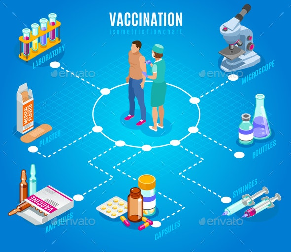 Vaccination Therapy Isometric Flowchart - Health/Medicine Conceptual