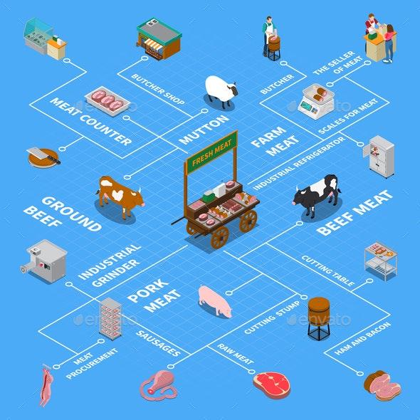 Isometric Butchery Icons Flowchart - Animals Characters