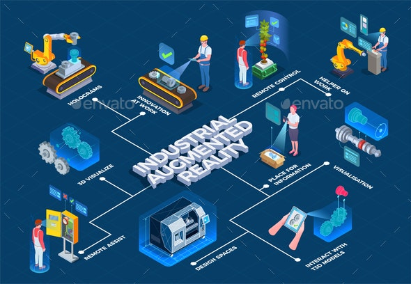 Industrial Augmented Reality Isometric Flowchart - Industries Business