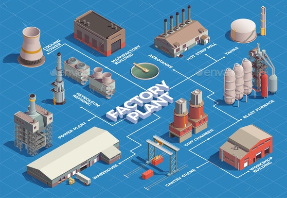 Factory Plant Isometric Flowchart - Industries Business