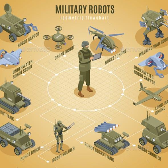 Military Robots Isometric Flowchart