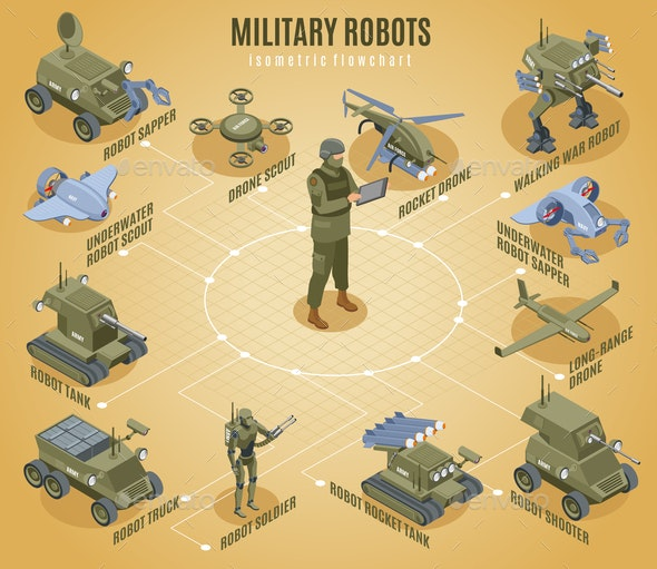 Military Robots Isometric Flowchart - Industries Business