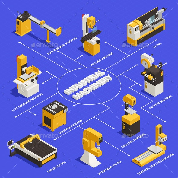 Industrial Machinery Flowchart - Industries Business