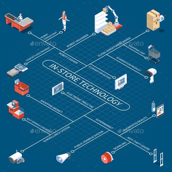 Shop Technology Isometric Flowchart