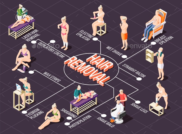 Hair Removal Isometric Flowchart - Industries Business