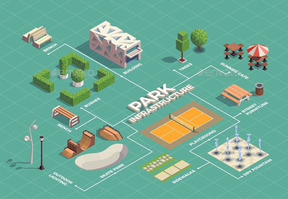 City Park Isometric Flowchart - Buildings Objects