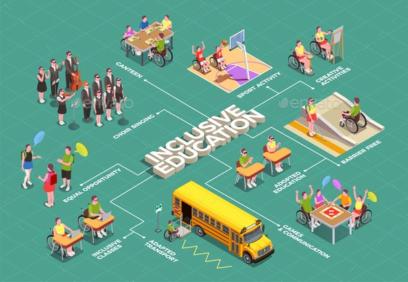 Inclusive Education Isometric Flowchart - Business Conceptual
