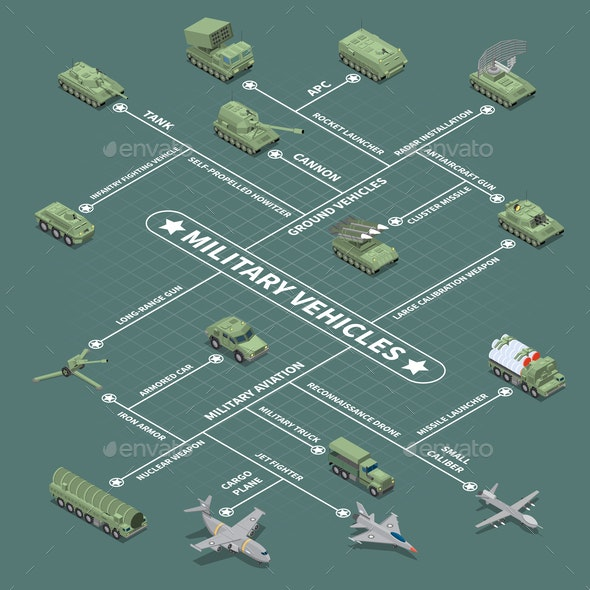 Military Vehicles Isometric Flowchart - Industries Business