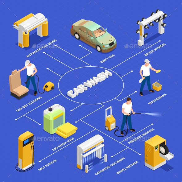 Carwash Isometric Flowchart - Services Commercial / Shopping