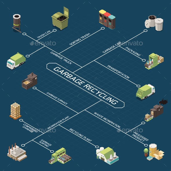 Garbage Recycling Isometric Flowchart - Industries Business