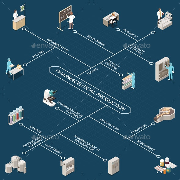 Pharmaceutical Production Isometric Flowchart - Health/Medicine Conceptual