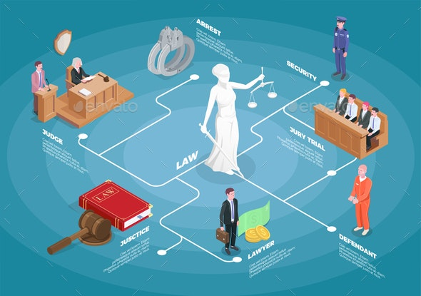 Isometric Law Justice Flowchart - Miscellaneous Vectors