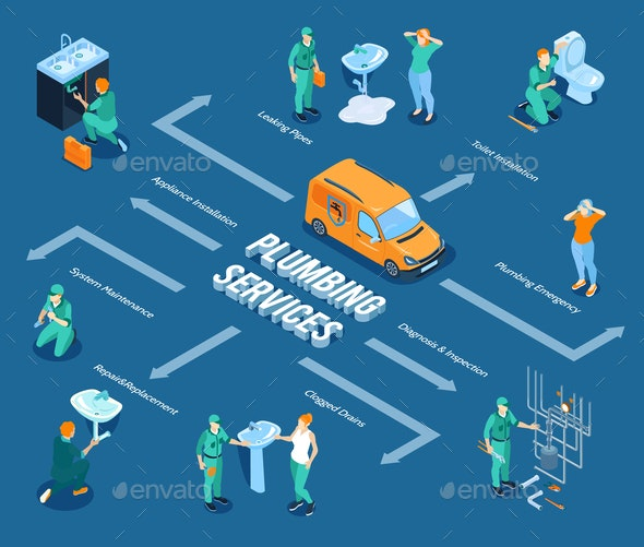 Plumbing Service Isometric Flowchart - Services Commercial / Shopping