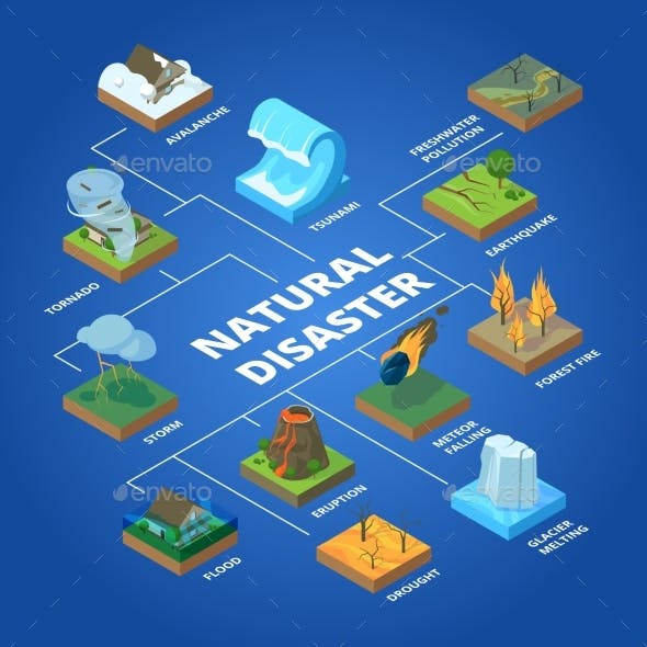 Natural Disaster Nature Climate Global Problems