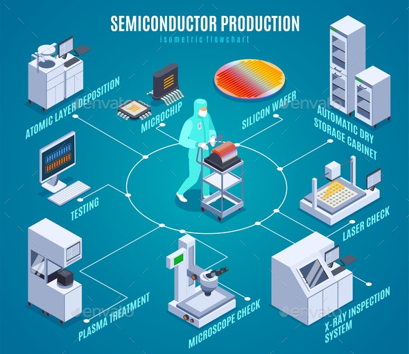 Semicondoctor Production Isometric Flowchart - Business Conceptual