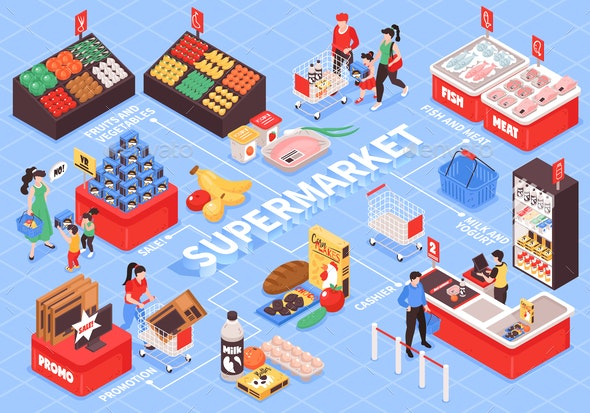 Supermarket Isometric  Flowchart - Food Objects