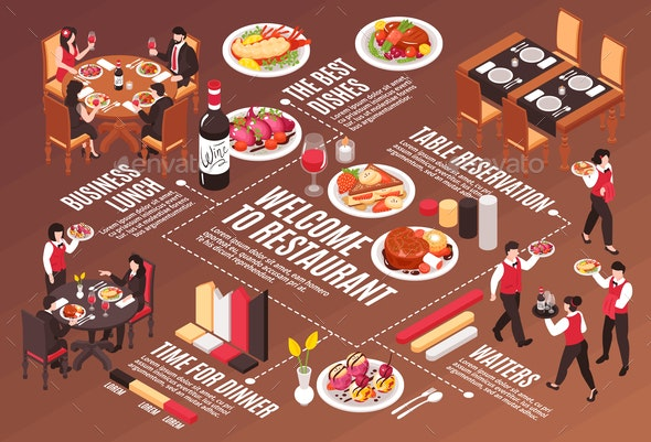 Restaurant Isometric Flowchart Composition - Industries Business