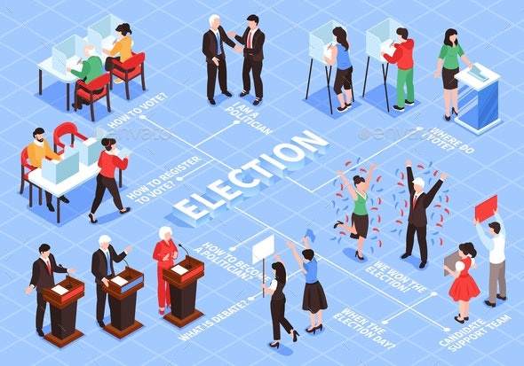 Elections Isometric Flowchart Composition - People Characters