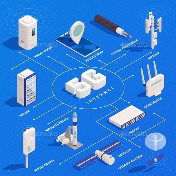 5G Technology Isometric Flowchart - Communications Technology