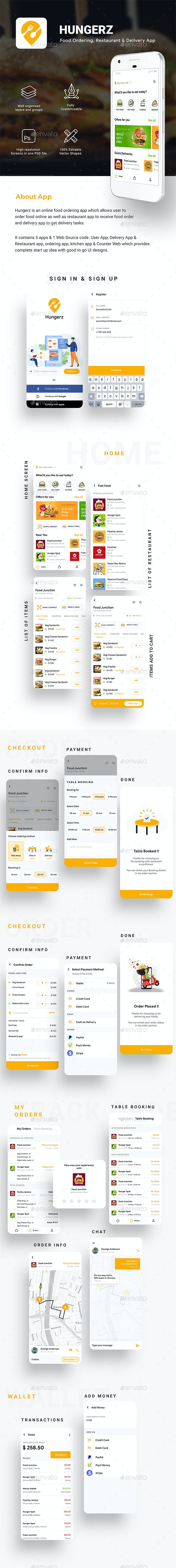 6 in 1 multi Restaurant Food Delivery App UI Kit | Hungerz - User Interfaces Web Elements
