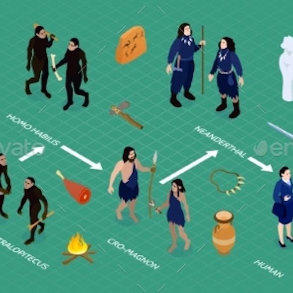 Human Evolution Isometric Infographics