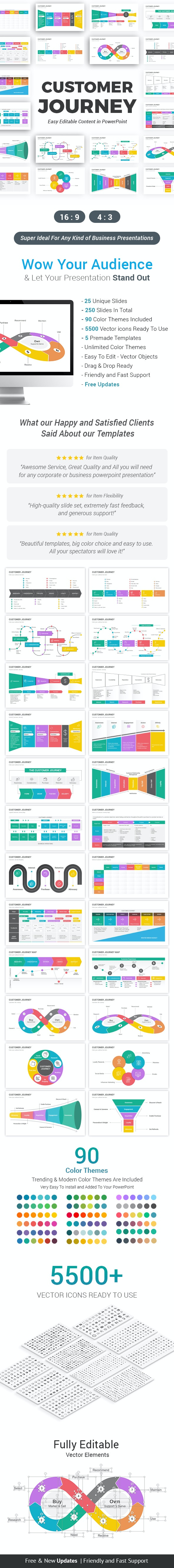 Customer Journey Map PowerPoint Template diagrams