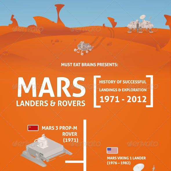 Mars Landers & Rovers (1971-2012)