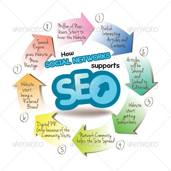 Grafh explain how Social Networks supports SEO