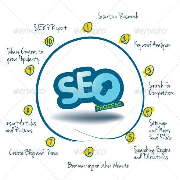 Graph Showing the 10 Steps of SEO