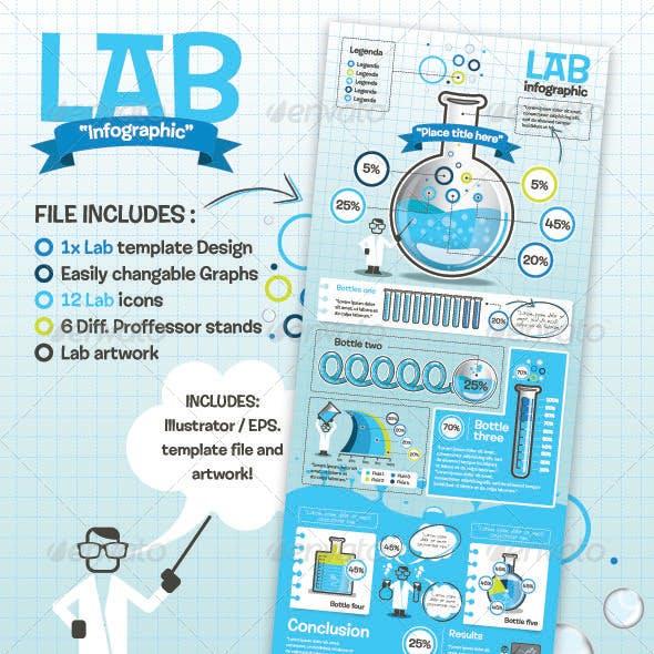 Lab Infographic