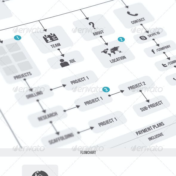 Flowchart & Elements