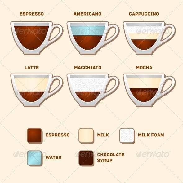 Cups with Popular Coffee Types and Recipes